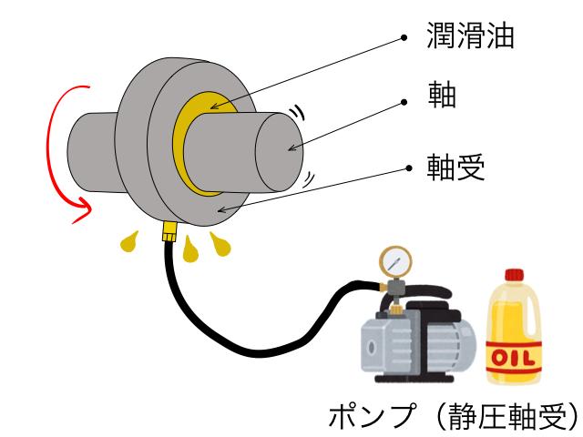 油潤滑軸受とは