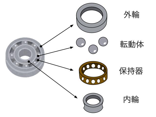 軸受・ベアリングの部品構成