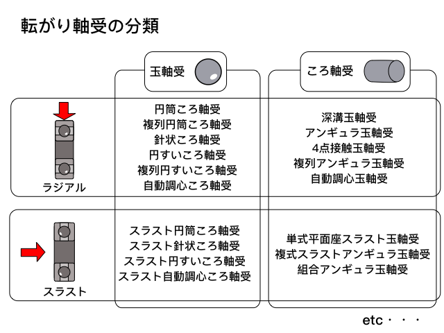 転がり軸受の分類表