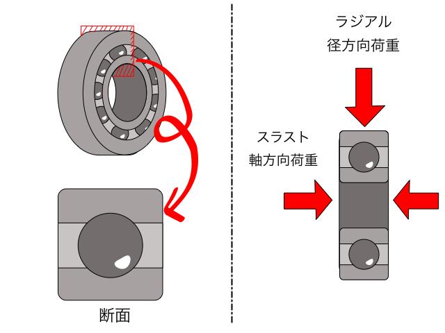 深溝玉軸受の説明