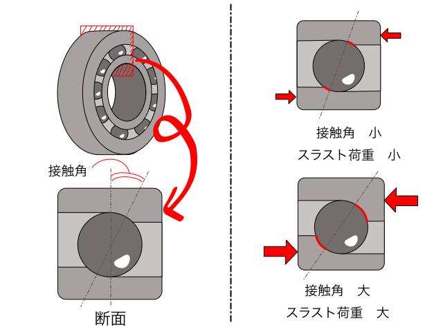 アンギュラ玉軸受の説明