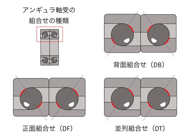 アンギュラ玉軸受の組合せの種類
