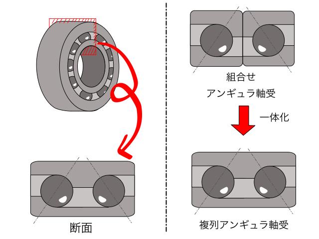 複列アンギュラ玉軸受の説明
