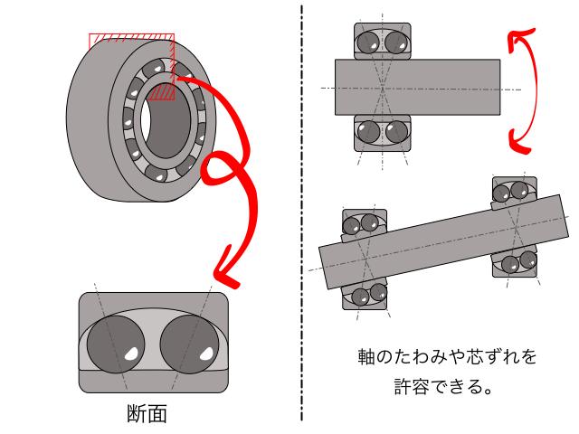 自動調心玉軸受の説明