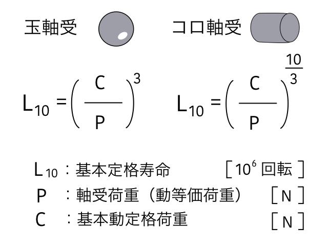 軸受の寿命計算式