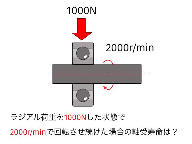 軸受の寿命計算 例1