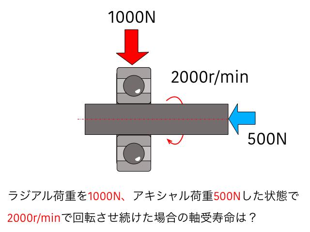軸受の寿命計算 例2