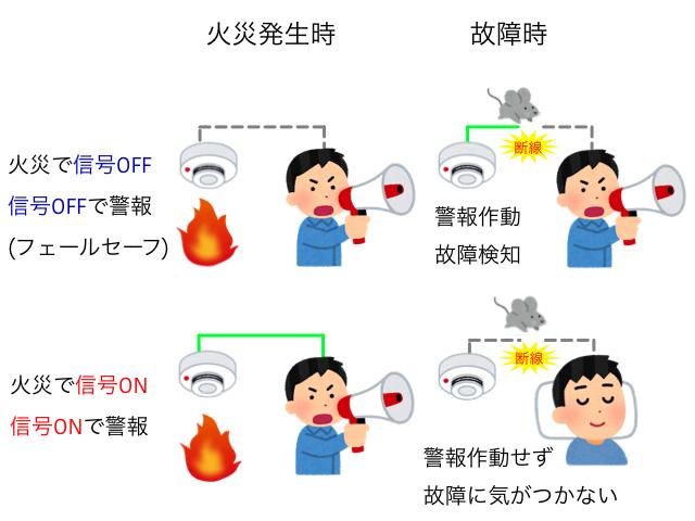 フェールセーフの例(火災報知器)