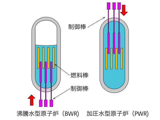 フェールセーフの例(原子力発電)