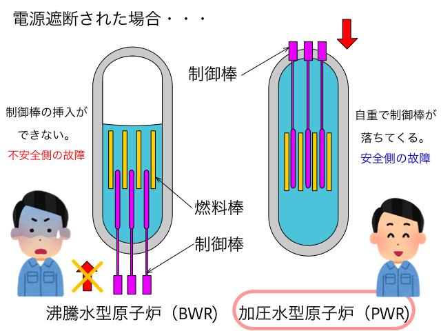 フェールセーフの例(原子力発電)2