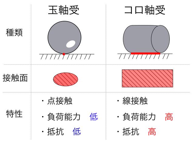 玉軸受とコロ軸受の比較