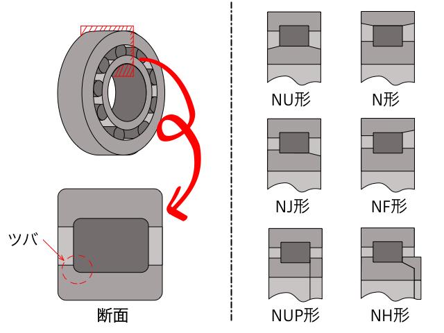 円筒ころ軸受の説明