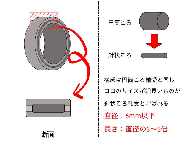針状ころ軸受の説明