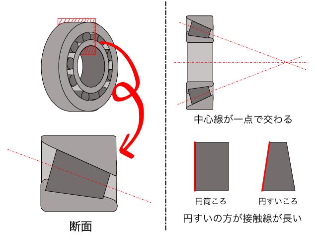 円すいころ軸受の説明