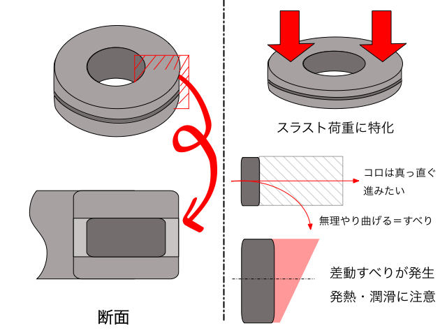 スラストころ軸受の説明