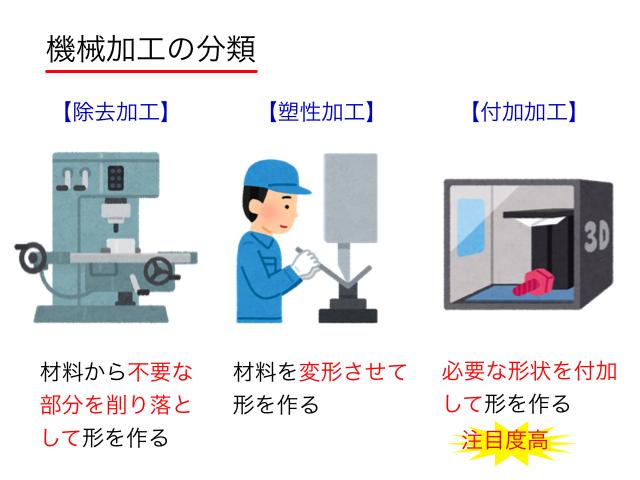 機械加工の分類