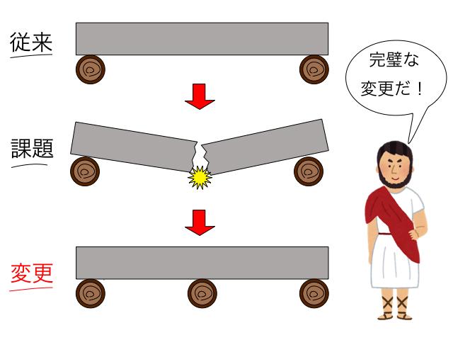 大理石の円柱 保管方法 変更 説明1