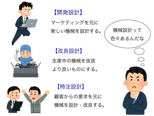 機械設計の種類