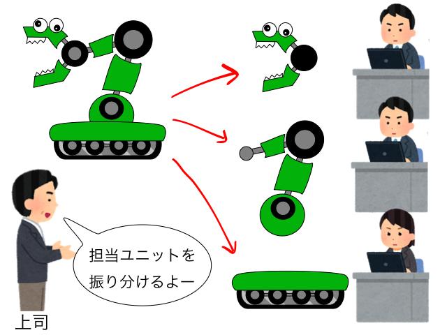 機械設計の仕事1